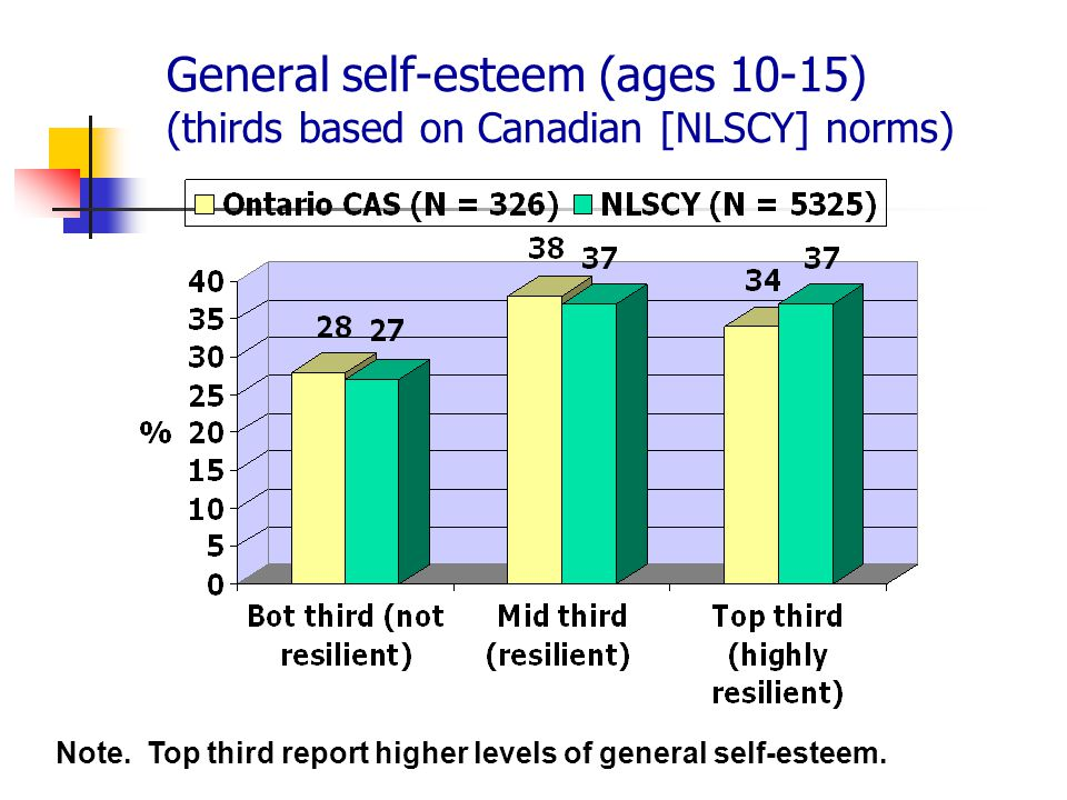 General self-esteem (ages 10-15) (thirds based on Canadian [NLSCY] norms)